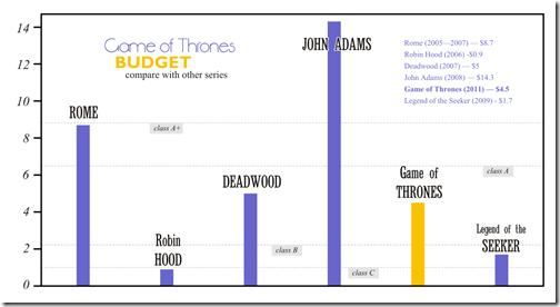 Srovnání rozpočtů seriálů
